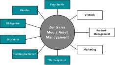 Media-Asset-Management